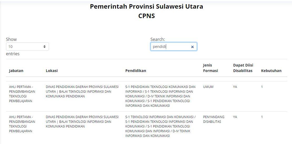 Formasi CPNS 2021 untuk lulusan S1 Pendidikan di Pemerintah Provinsi Sulawesi Utara